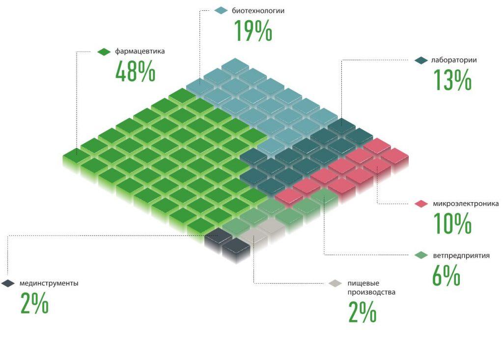 Отраслевое распределение выполненных проектов