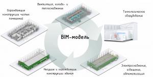 BIM модель